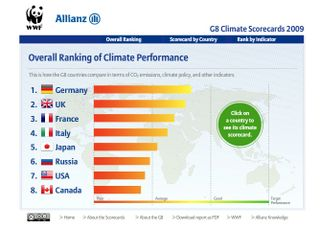Ranking climate G8